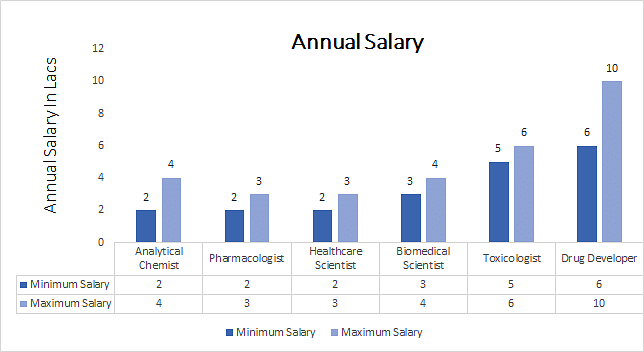 Master of Surgery [M.S.] in Pharmacology annual salary